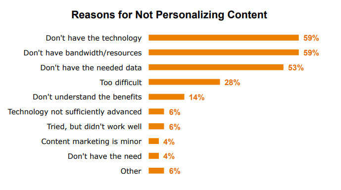 a graph showing percentages reporting top reasons for not personalizing content