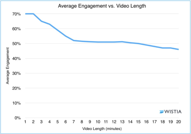 a graph showing the relationship between video length and average engagement